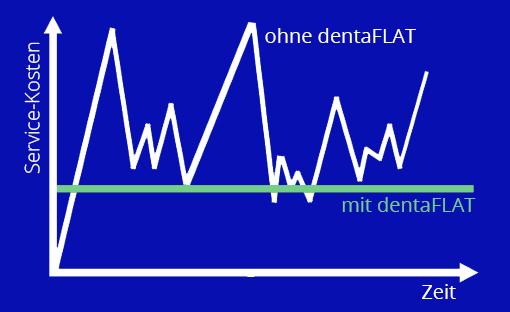 dentaFLAT